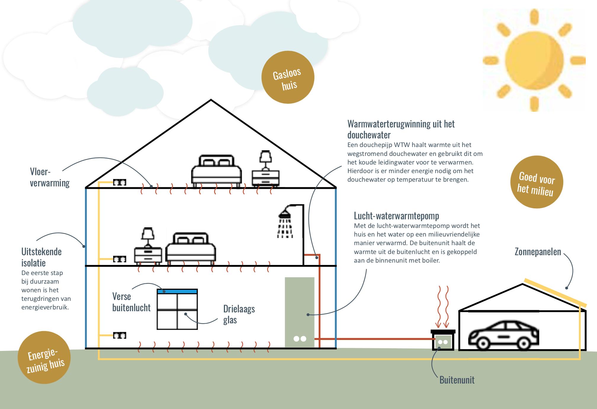 Energiezuinig bouwen in Wilgenrijk
