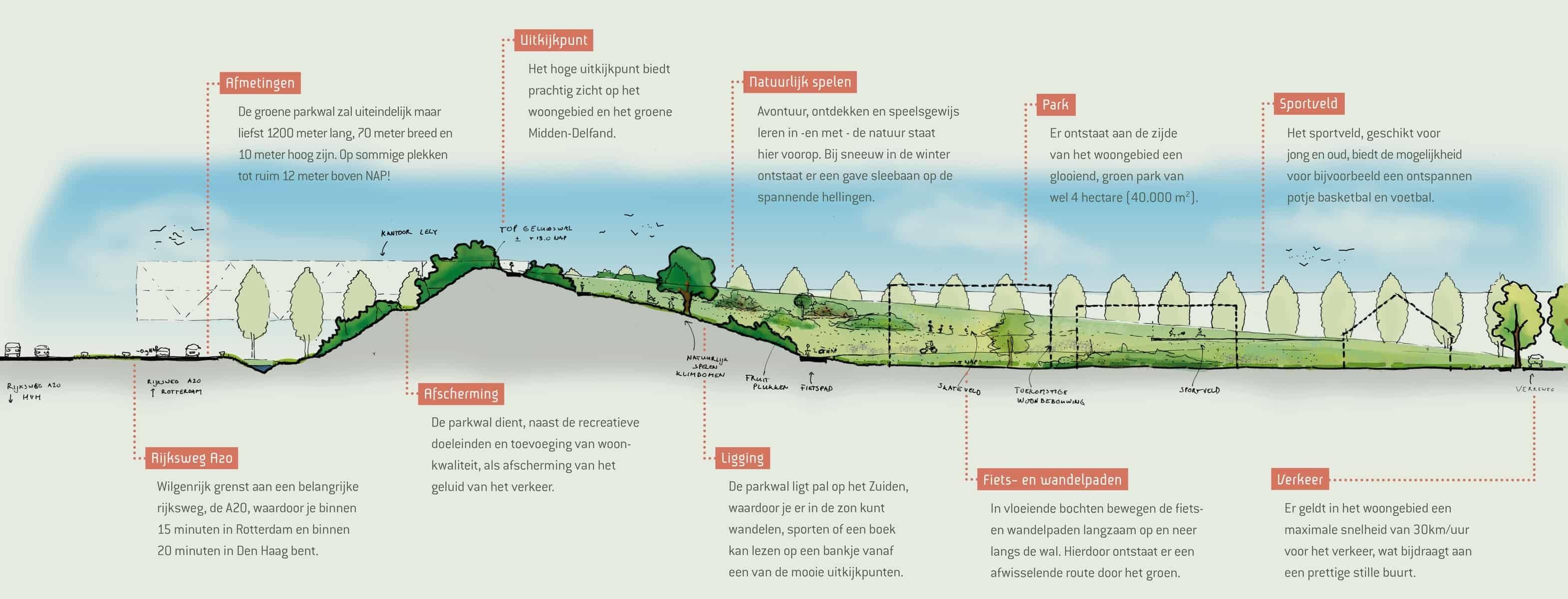 Groene Parkwal Voor Recreatie En Wonen In Rust2