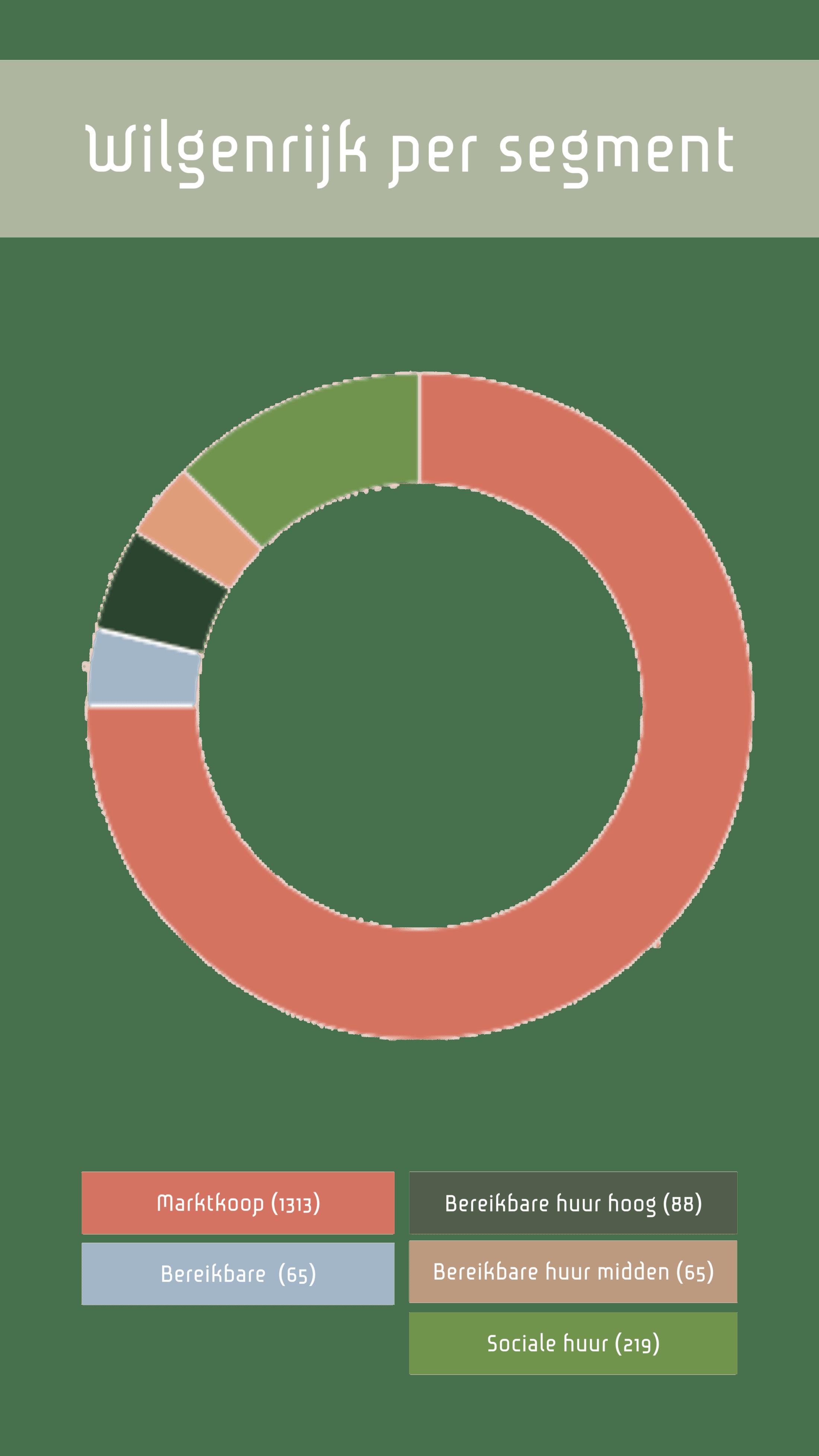 Wilgenrijk huurders infographic