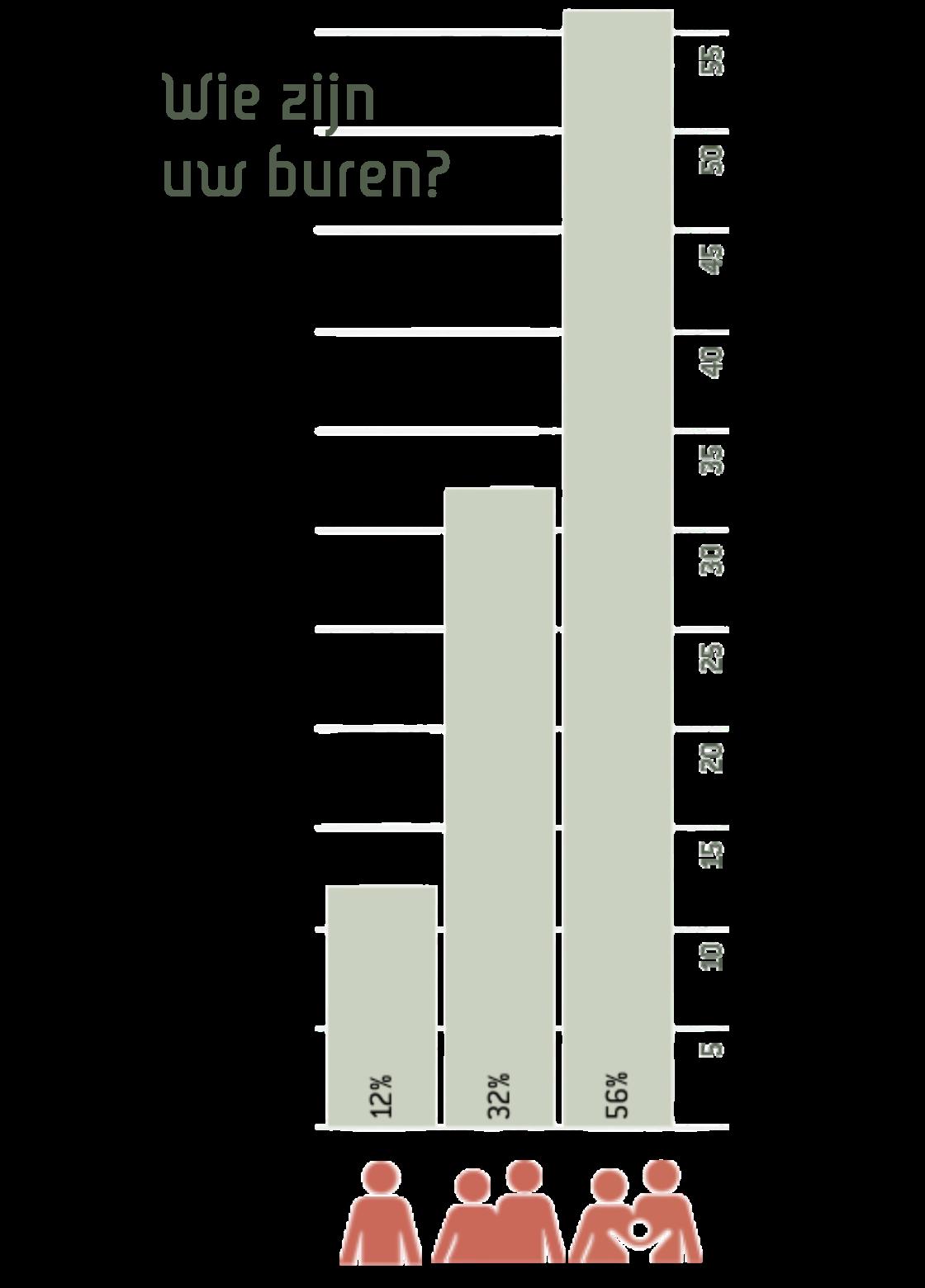 Infographic buren